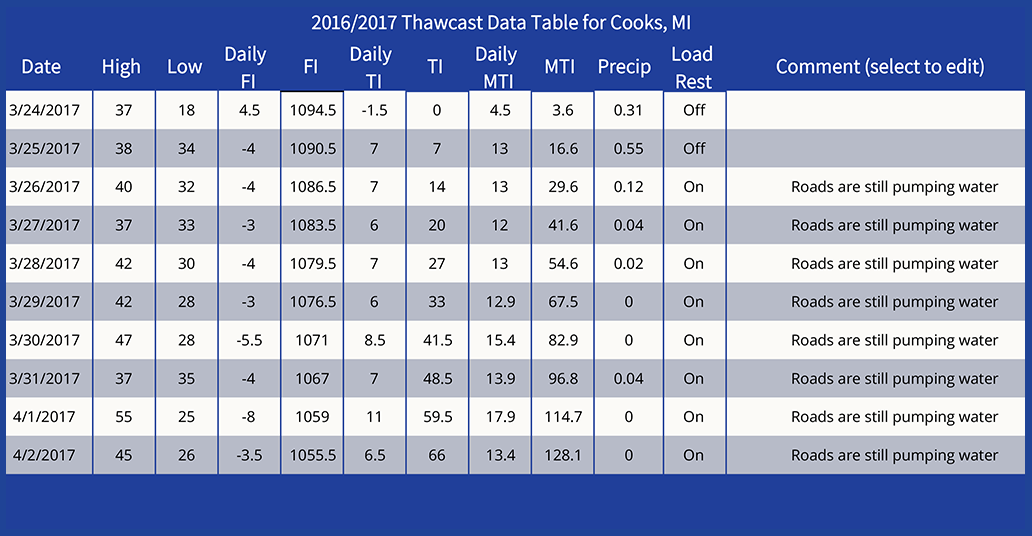 "Seasonal weather data collection begins with three consecutive days of positive Freeze Index after November 1st for TI, and after January 1st for MTI. This table is displaying seasonal data representing the application of seasonal load restriction based on MTI data and the ""should"" level (10 Thaw Index) for ""thin"" pavements."